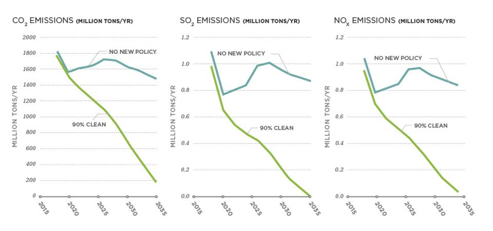 Emissions Reductions of CO2, SO2, and NOx in the 90% Clean Policy Cases, 2020–2035