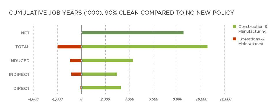 Cumulative Job-Years 2020-2035, 90% Clean Case Compared to the No New Policy Case
