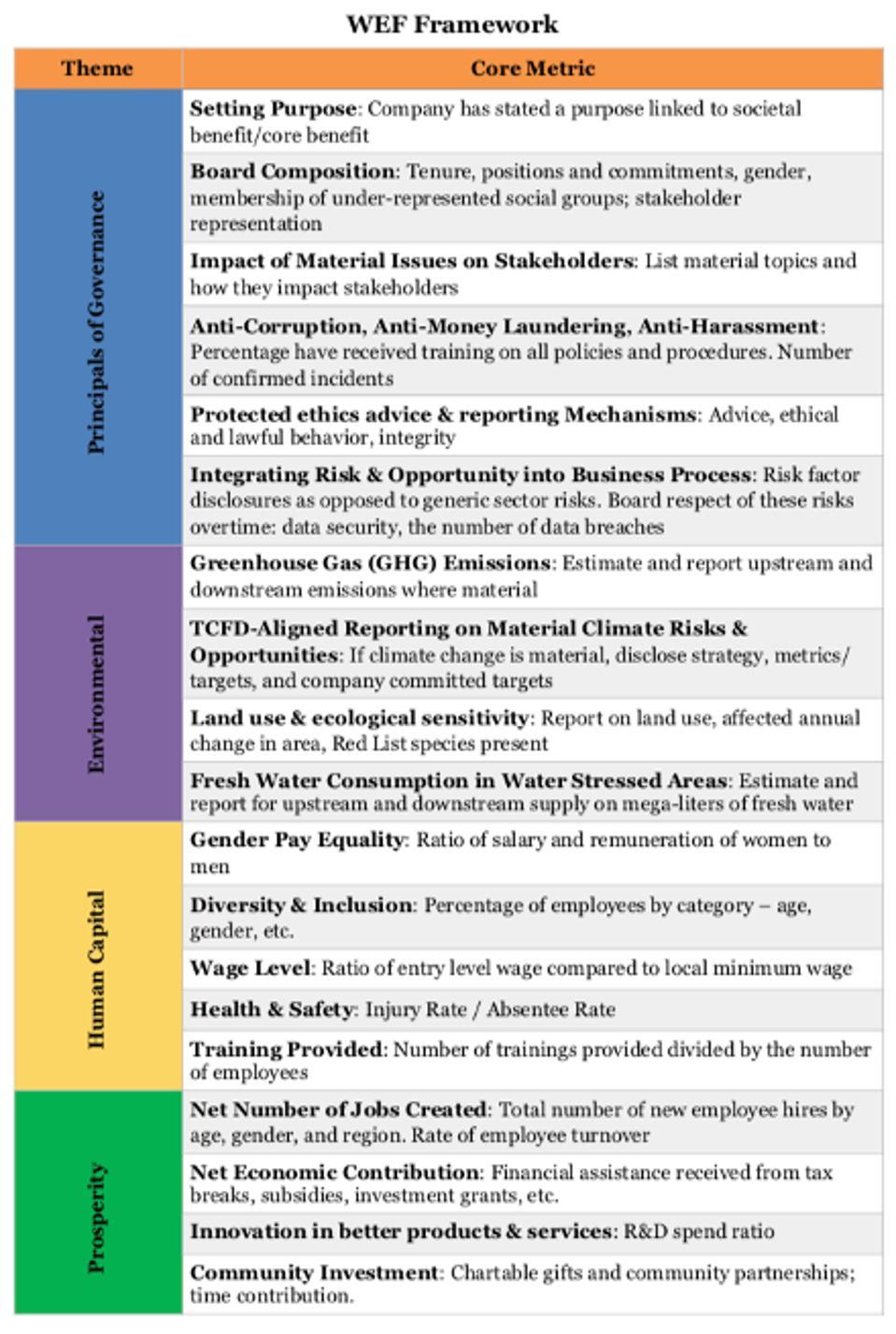 WEF Framework