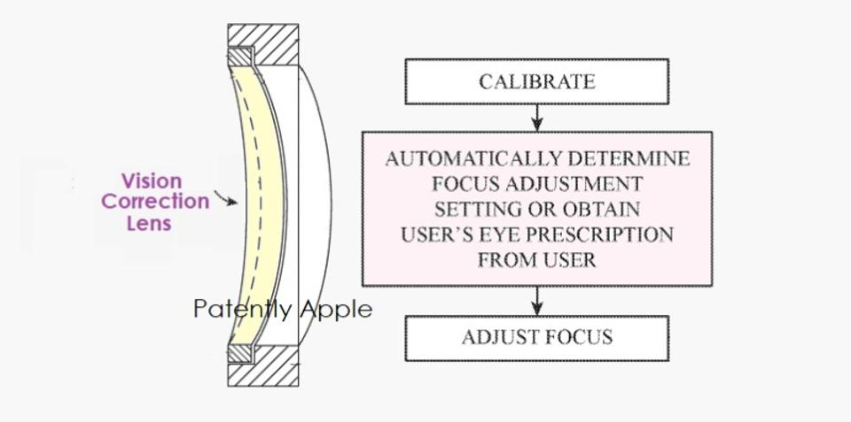 Diagram of Apple's concept of visioin correction