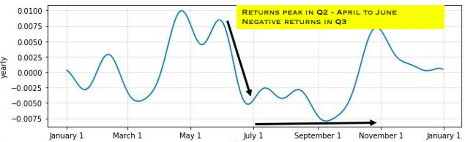 Returns peak in Q2 and become negative in Q3.