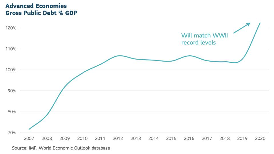 Graph showing Advanced economies gross public debt as a % of GDP
