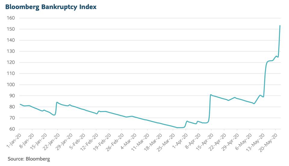Graph showing the Bloomberg bankruptcy index