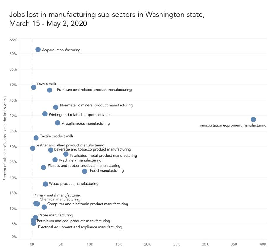 Jobs lost in manufacturing sub-sectors in Washington state, March 15 - May 15, 2020