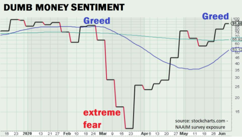Stocks: The relationship between greed and fear.