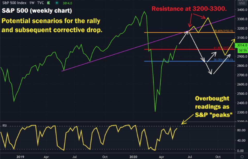 Potential scenarios for the U.S. stock rally.