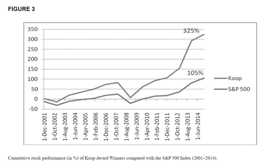 Graph of cumulative stock performance for Koop Award Winners compared with S&P 500 Index.