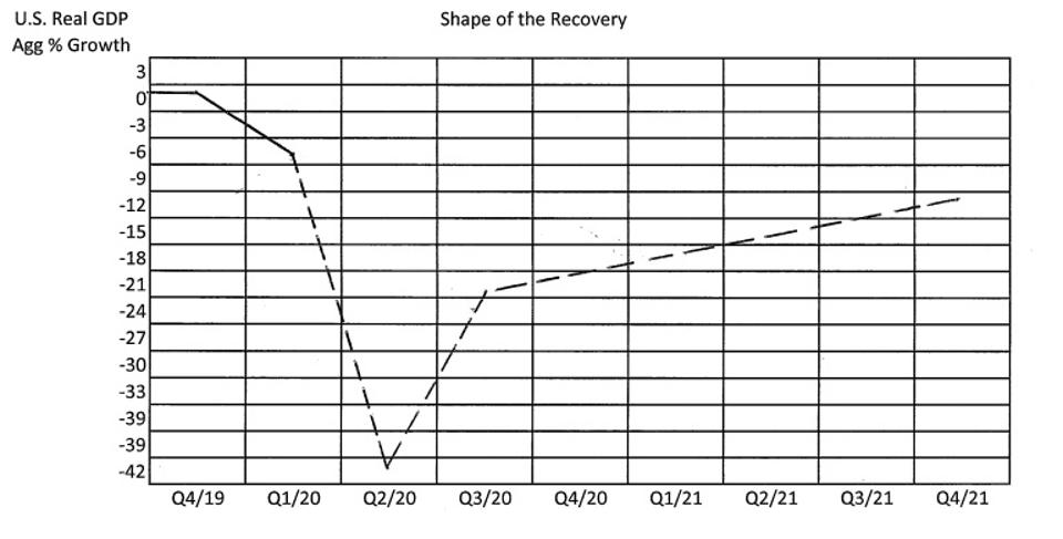 Anticipated Shape of the Recovery by Robert Barone