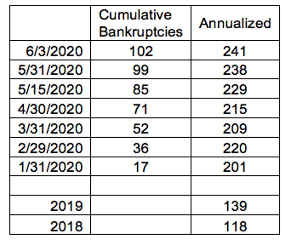 Trend in bankruptcies for 2020 as compared to 2019 and 2018