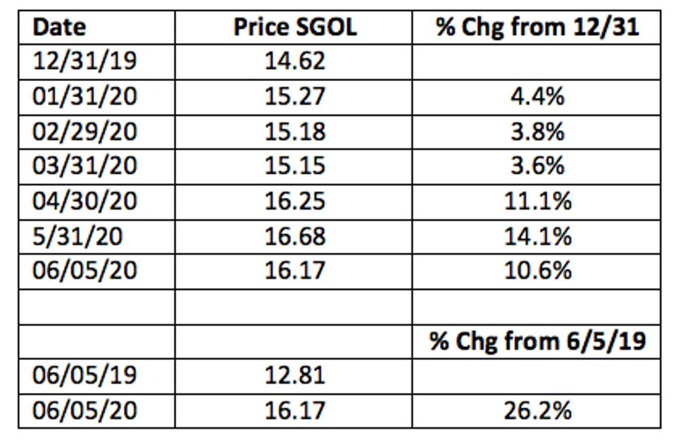 Following price of Solid Gold and % changes