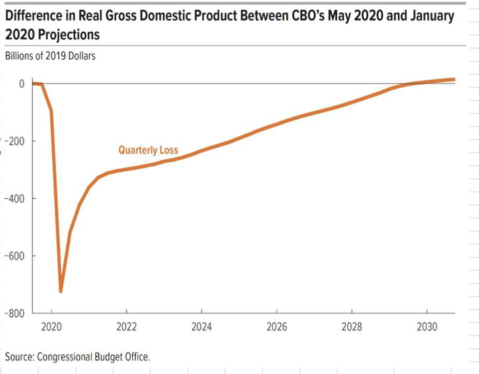 CBO Shape of Recovery