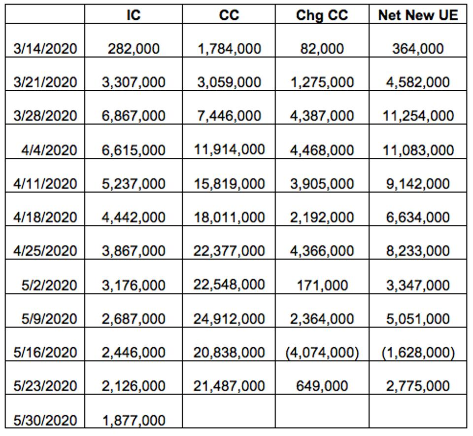 Unemployment Claims from March to May