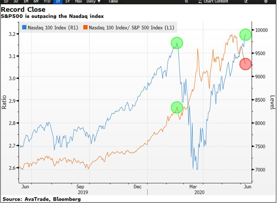 Another record high for the NASDAQ index as the coronavirus stock market rally builds more momentum
