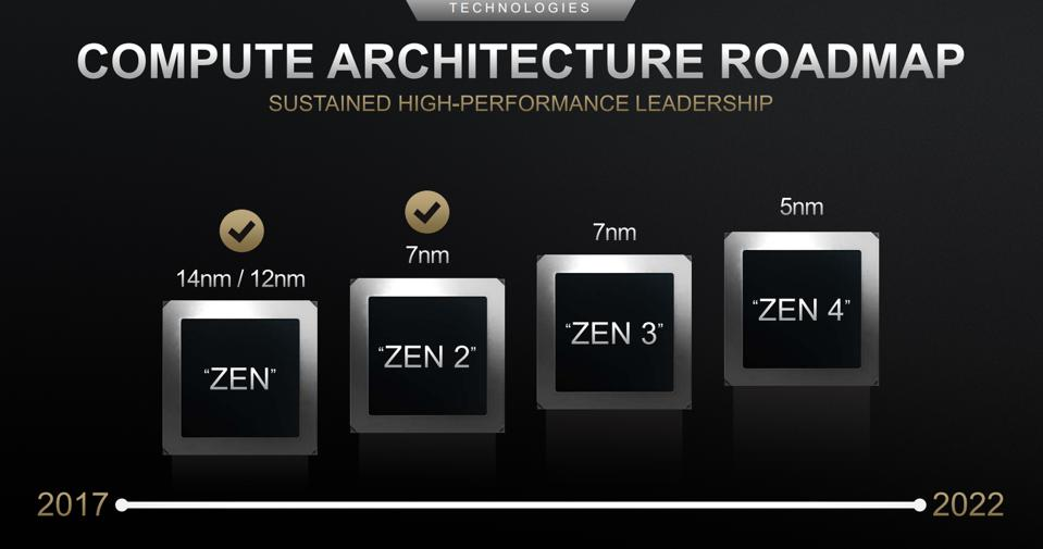 AMD's current Zen 2 CPUs are produced on a 7nm manufacturing process, which looks set to continue with Zen 3 despite rumors of a move to 5nm