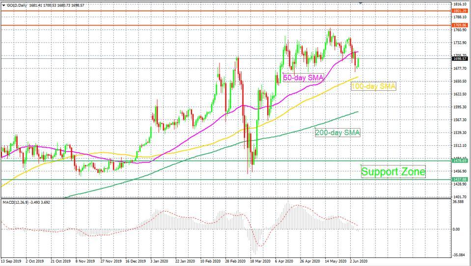 Gold price chart shows bullish hopes