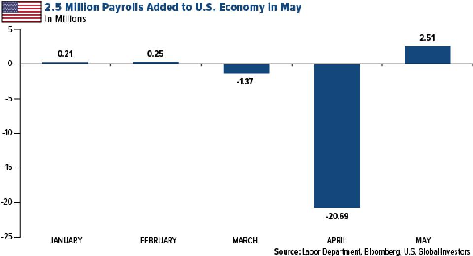 2.5 million payrolls added to U.S. economy in May 2020