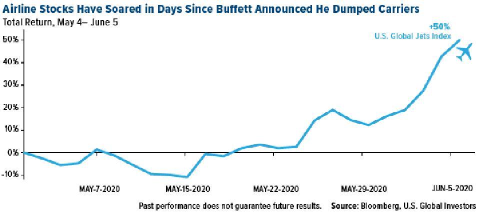 Airline stocks have soared since Warren Buffett announced he dumped U.S. carriers