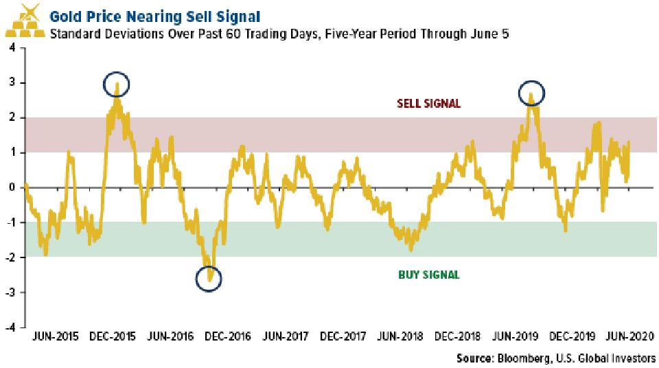 gold price nearing sell signal