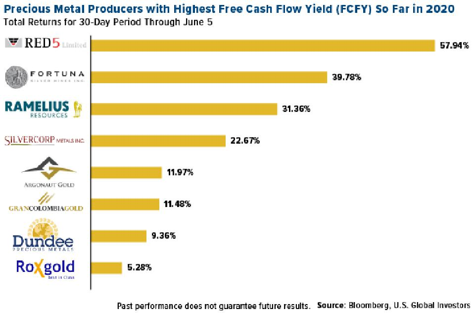 precious metals producers with highest free cash flow yield so far in 2020