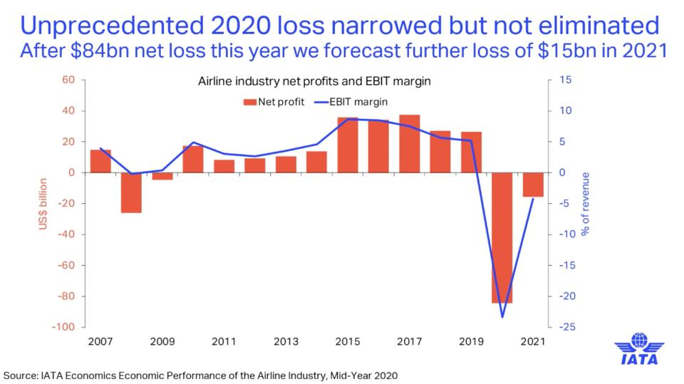 IATA: 2020 Losses narrowed but not eliminated in 2021.