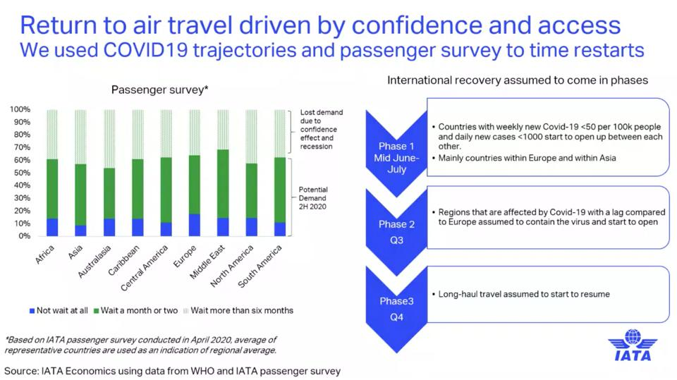 IATA: Return to air travel driven by passenger confidence and access.