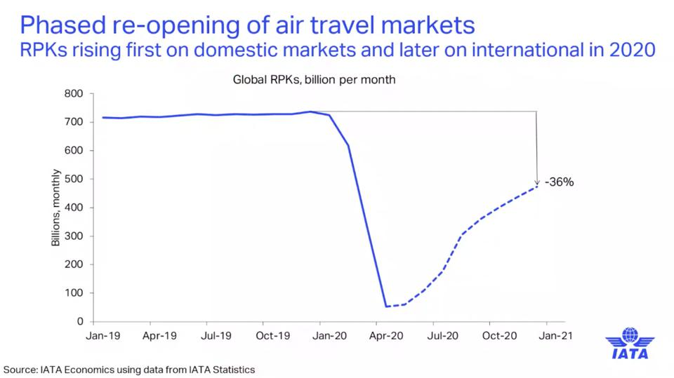 IATA: Demand for 2020 (as RPK) with phased re-opening of domestic markets, followed by international routes.