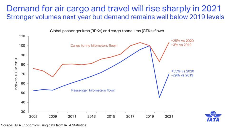 IATA: Stronger demand for air cargo is still below 2019 levels.