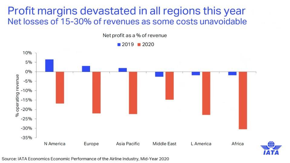 IATA: Profit margins devastated in all world regions.