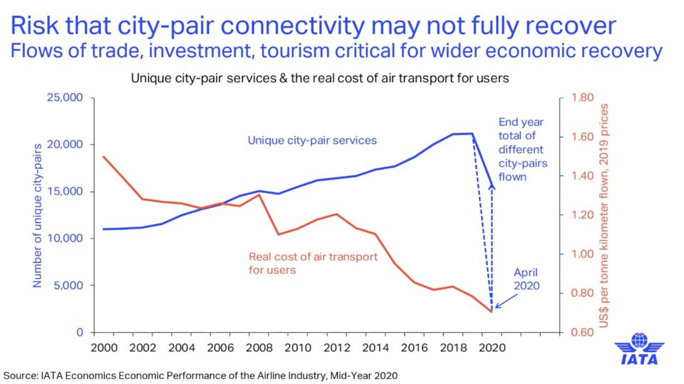 IATA: Long term impact of closure of city-pairs puts global economic recovery from coronavirus at risk.