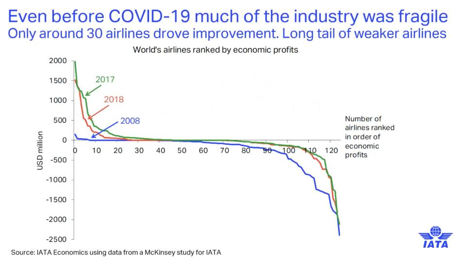 Only 30 of the world's airlines drove the industry improvement, prior to the COVID-19 crisis and those airlines now also face a deep economic crisis.