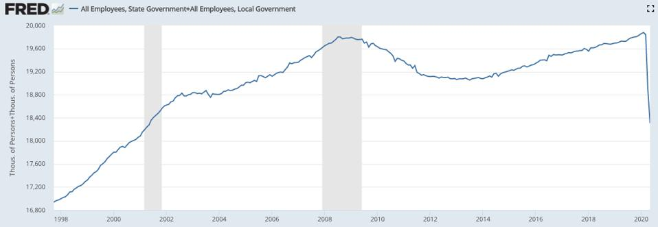State and local government jobs