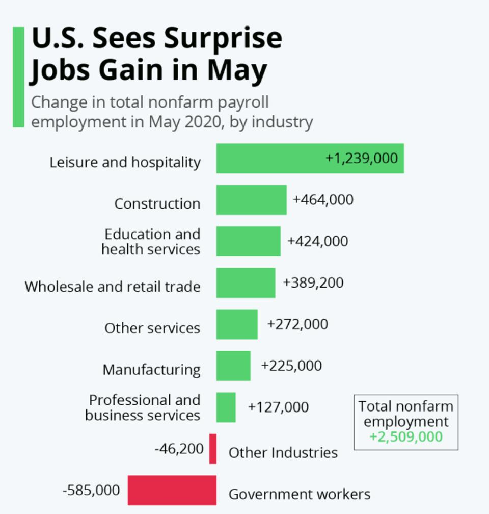 Job gains and losses by industry