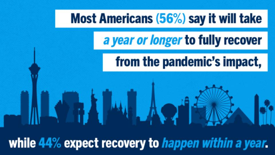 American's expecting it to take a full year to recover from the pandemic