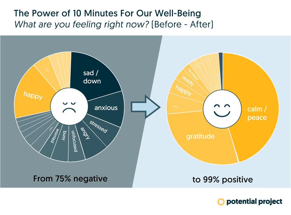 Power-of-10-minutes-Graph
