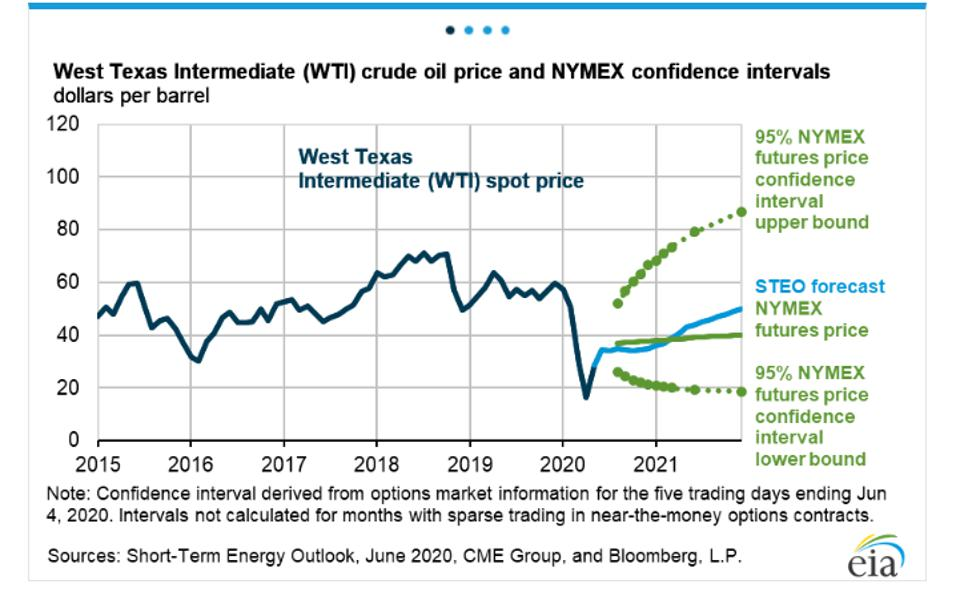 Graph of oil prices from 2015 to 2020, with forecast below $50/barrel through end of 2021.