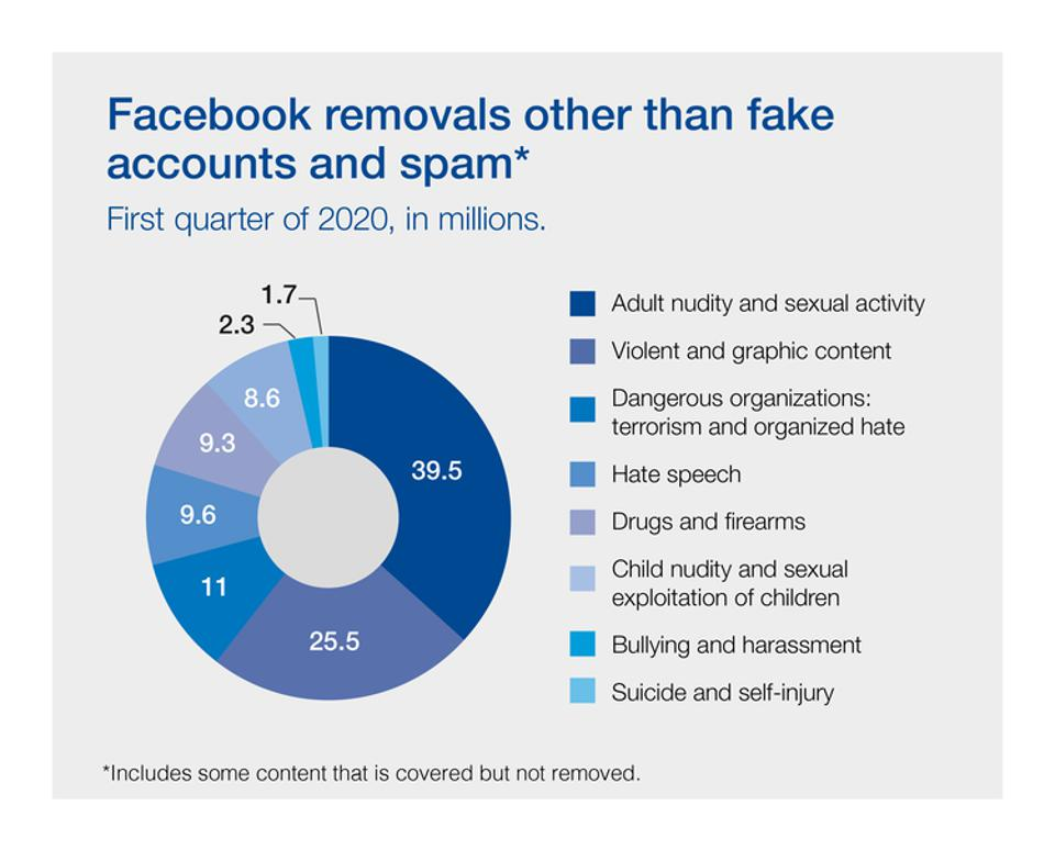 Facebook content removal reasons