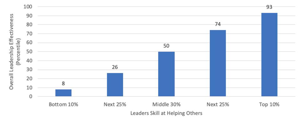 leaders skill at helping others