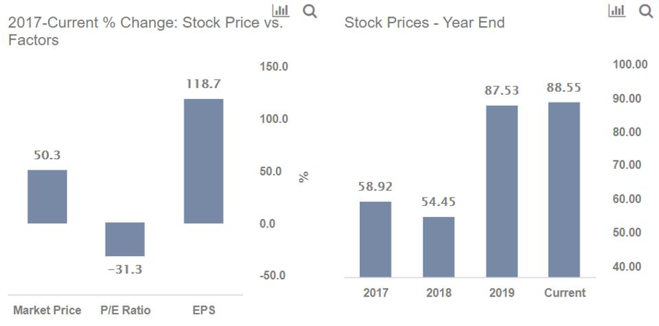 高通公司股票几乎达到90美元:太高了
