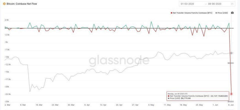 bitcoin, cena bitcoinů, Coinbase, Glassnode, graf