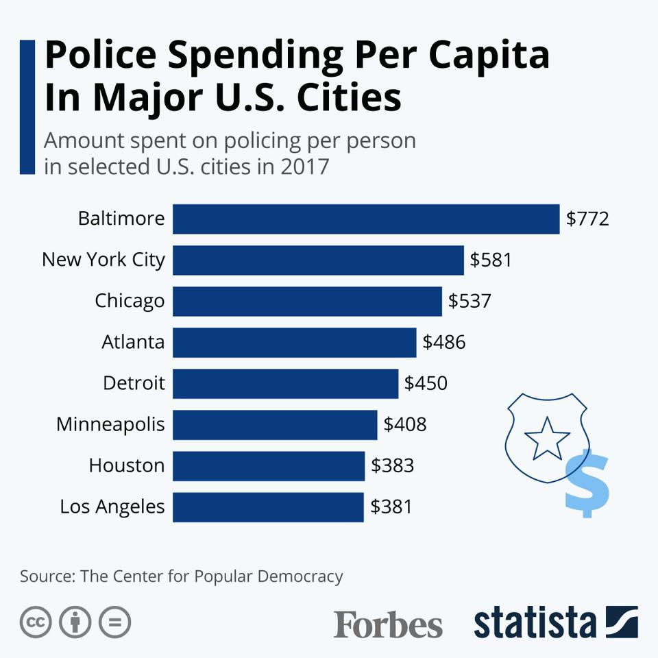 Police Spending Per Capita In Major U.S. Cities
