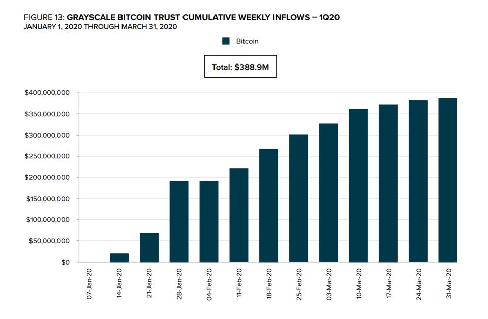 bitcoin inflow grayscale