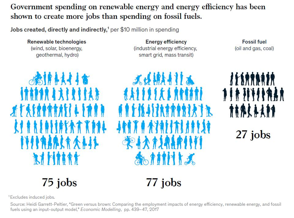 A McKinsey graphic shows that green spending measures massively boost employment.