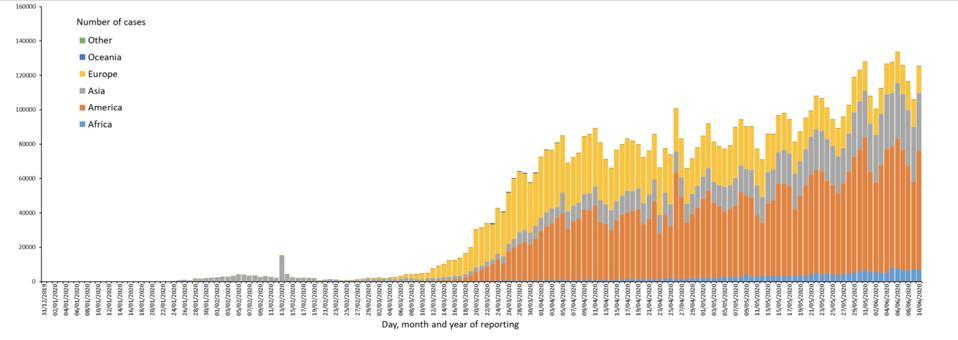Chart of coronavirus cases worldwide deaths as of 10 june 2020 EU European