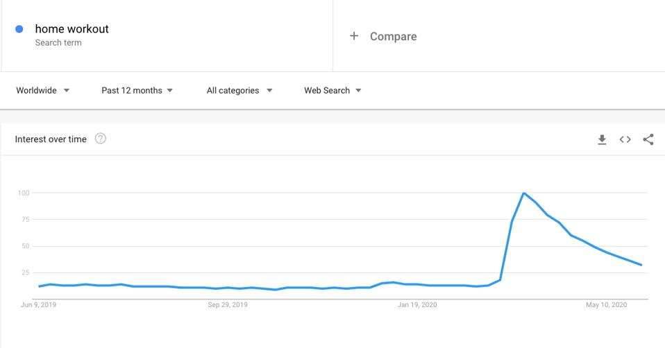 Google Trends shows a spike in searches related to home workouts amid COVID-19 pandemic.