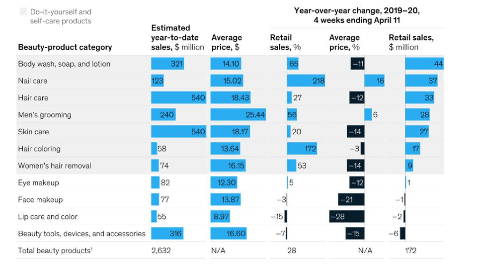 Sales in various beauty categories in the United States by McKinsey, ″How COVID-19 is changing the world of beauty″ report