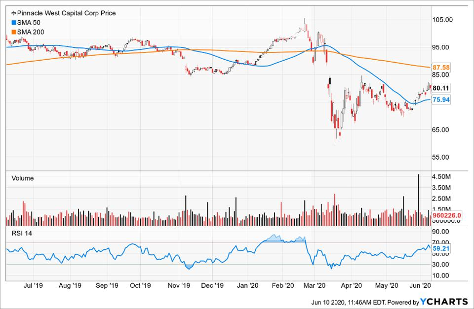 Simple Moving Average of Pinnacle West Capital Corp
