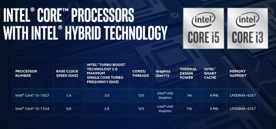 The Core i3-13G4 and Core i5-15G7 are the first hybrid processors launched by Intel
