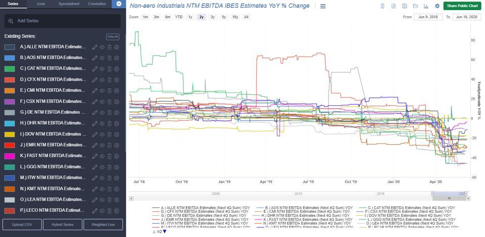 Non-aero Industrials NTM EBITDA IBES Estimates YoY % Change