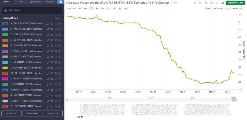 Non-aero Industrials Eq Wtd NTM EBITDA IBES Estimates YoY % Change