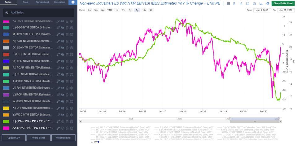 Non-aero Industrials Eq Wtd NTM EBITDA IBES Estimates YoY % Change + LTM PE